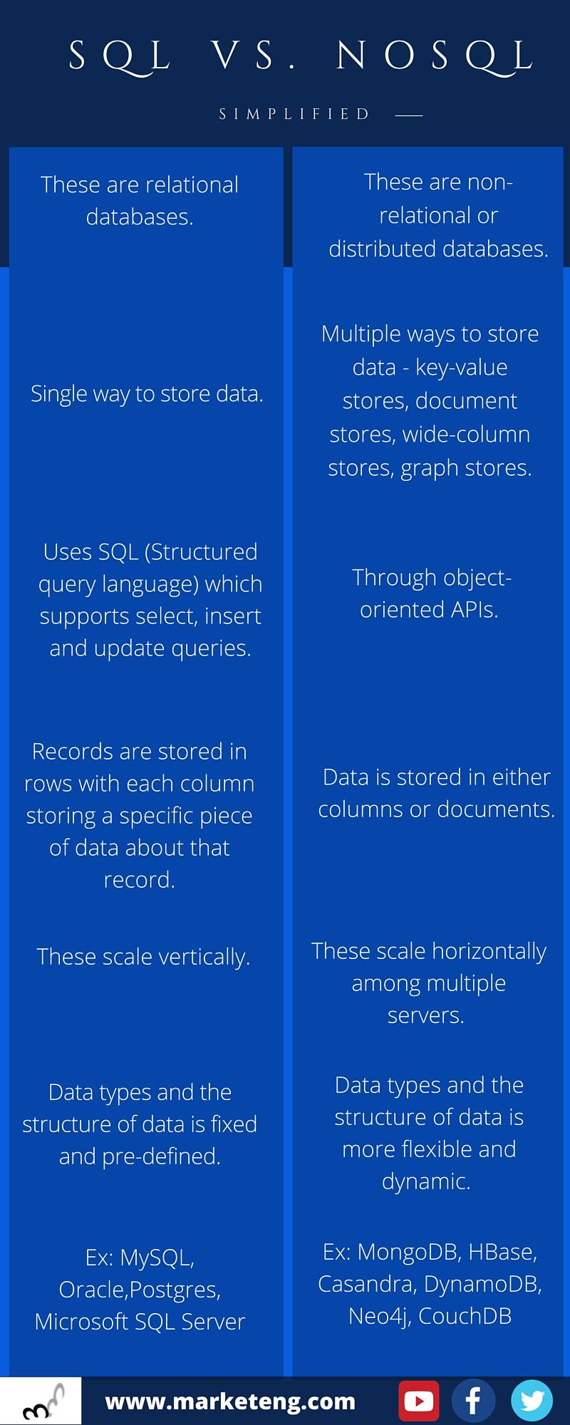 SQL vs. NoSQL