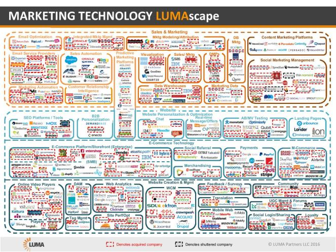 marketingtechnologylumascape4-23-13-130508082414-phpapp02-1-page-001